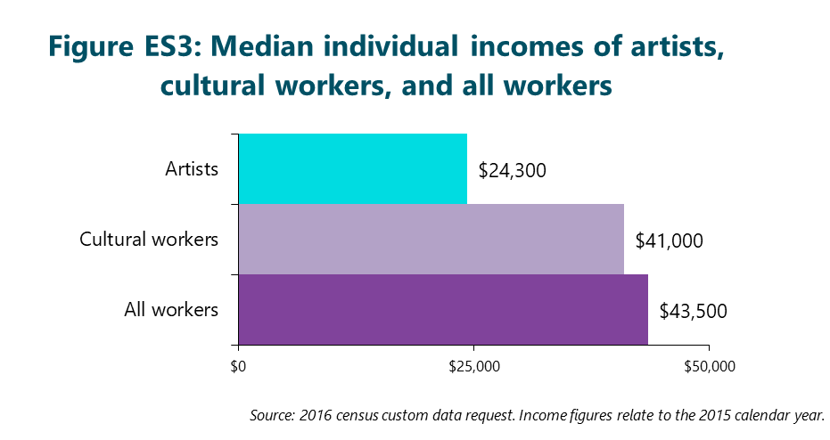 Figure ES3: Median individual incomes of artists, cultural workers, and all workers