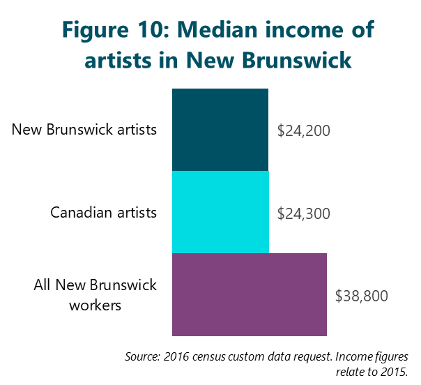 Figure 10: Median income of artists in New Brunswick