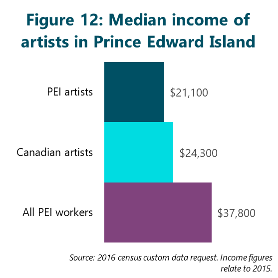 Figure 12: Median income of artists in Prince Edward Island