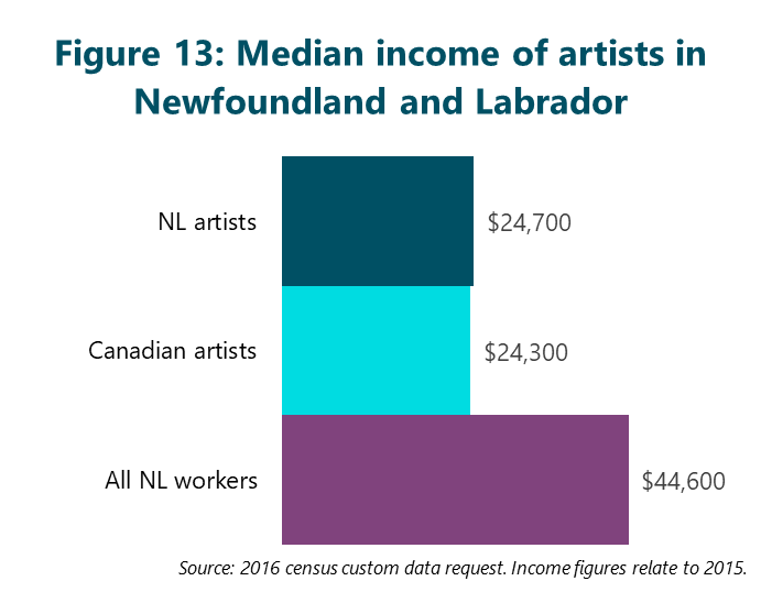 Figure 13: Median income of artists in Newfoundland and Labrador