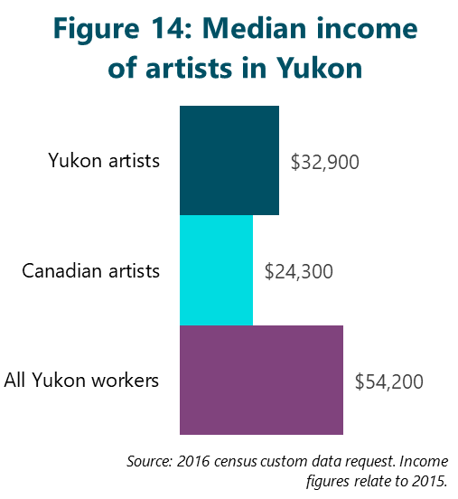 Figure 14: Median income of artists in Yukon