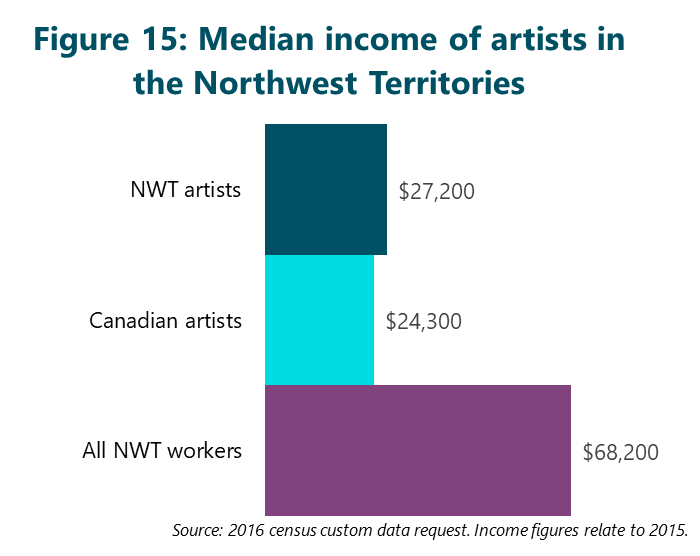 Figure 15: Median income of artists in the Northwest Territories
