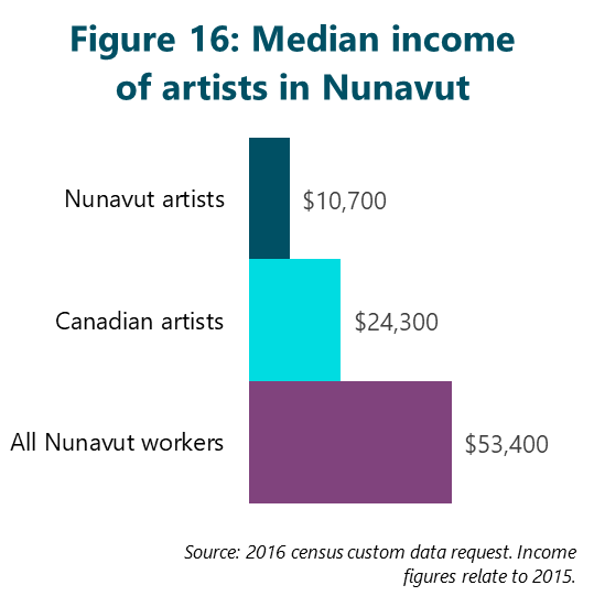 Figure 16: Median income of artists in Nunavut