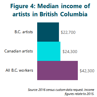 Figure 4: Median income of artists in British Columbia