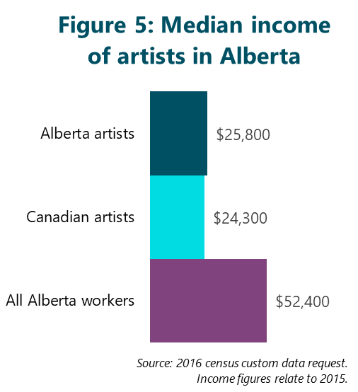 Figure 5: Median income of artists in Alberta