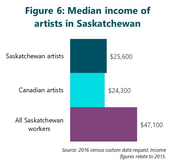 Figure 6: Median income of artists in Saskatchewan