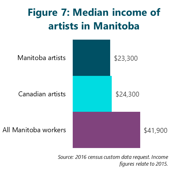 Figure 7: Median income of artists in Manitoba