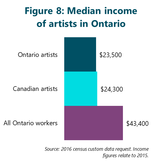 Figure 8: Median income of artists in Ontario