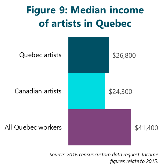 Figure 9: Median income of artists in Quebec