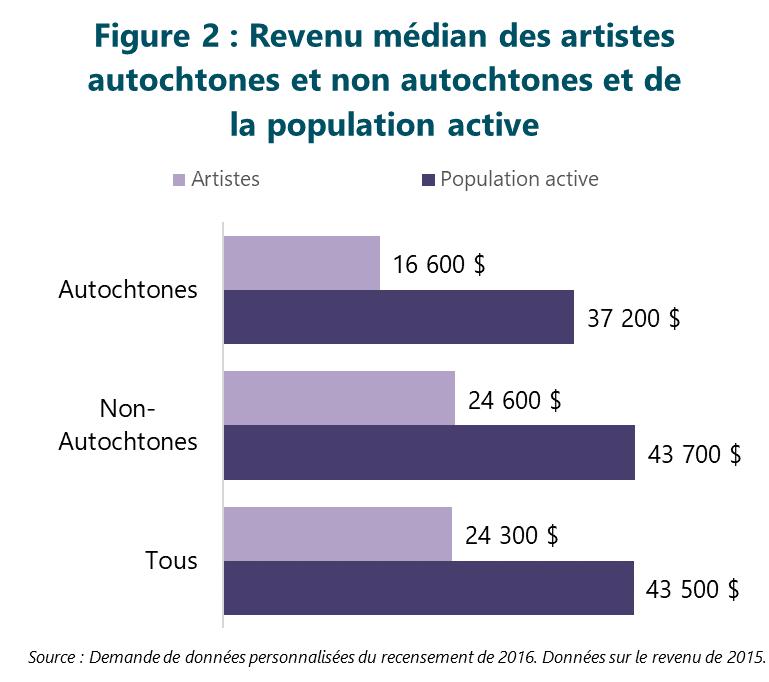 Figure2: Revenu médian des artistes autochtones et non autochtones et de la population active