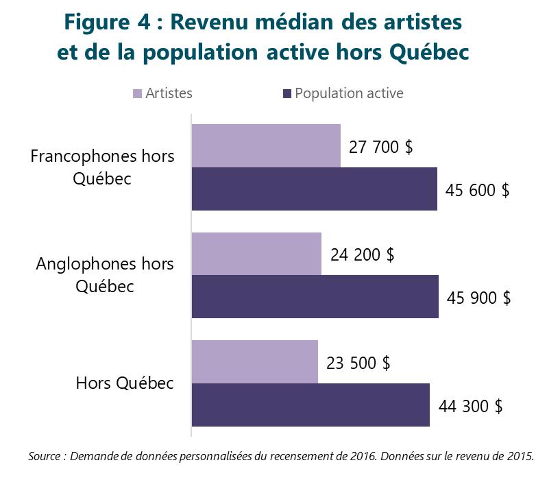 Figure 4 : Revenu médian des artistes et de la population active hors Québec