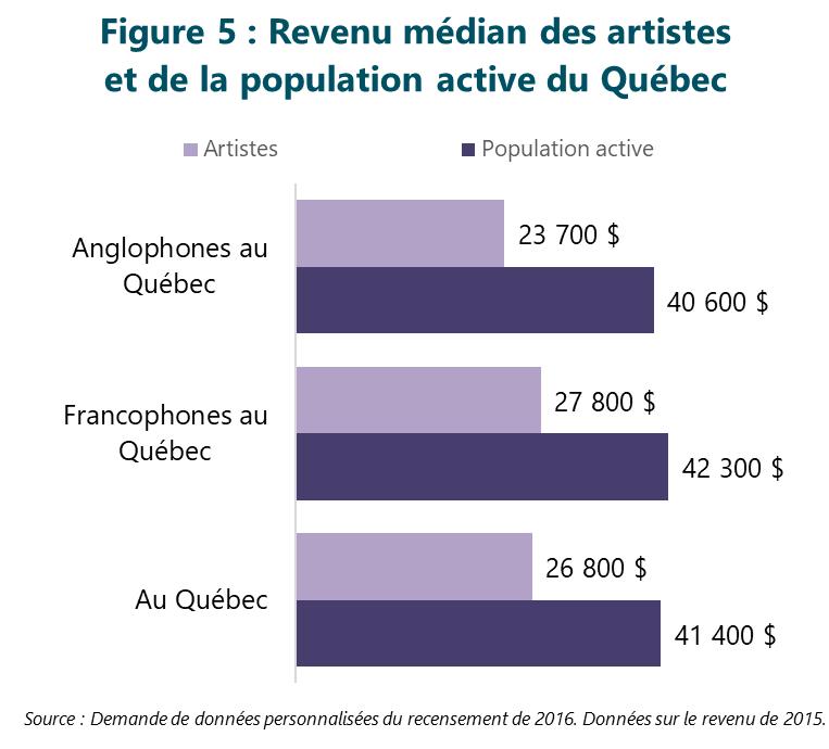 Figure 5 : Revenu médian des artistes et de la population active du Québec
