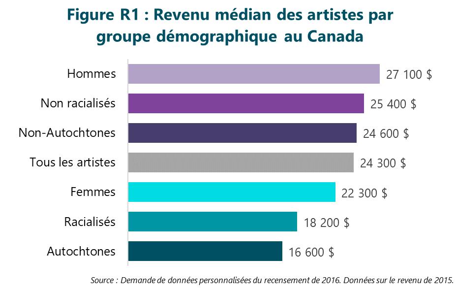 Figure R1 : Revenu médian des artistes par groupe démographique au Canada