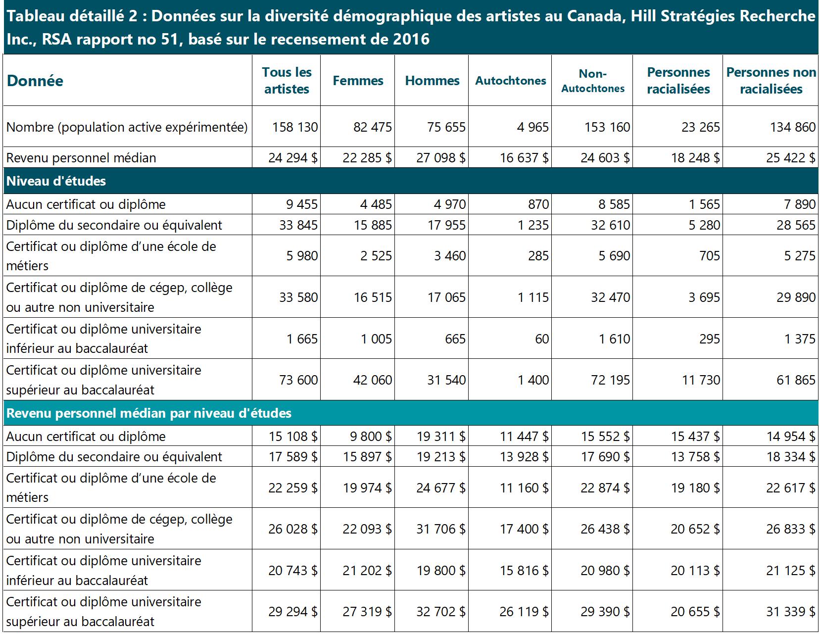 Tableau détaillé 2, partie 1 (Diversité démographique des artistes au Canada)