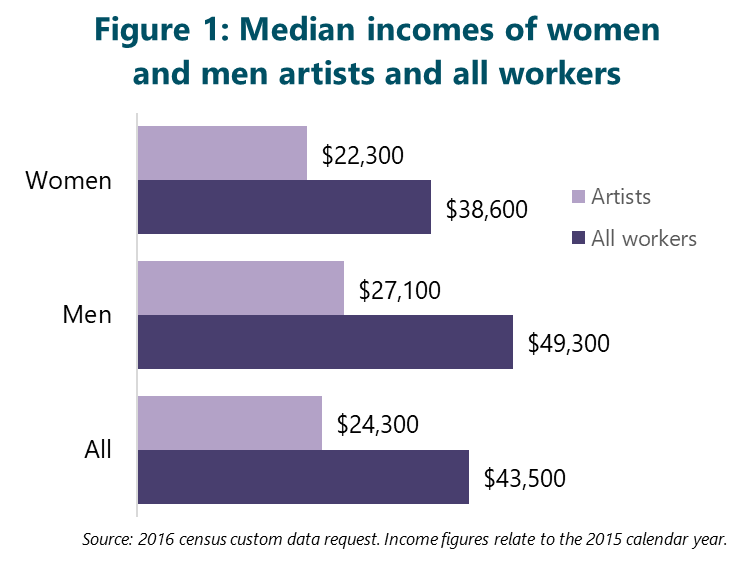 Figure 1: Median incomes of women and men artists and all workers