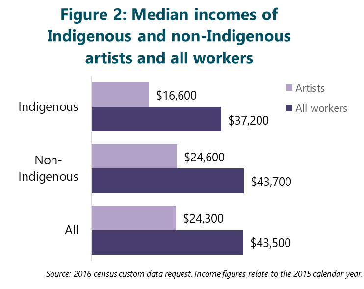 Figure 2: Median incomes of Indigenous and non-Indigenous artists and all workers