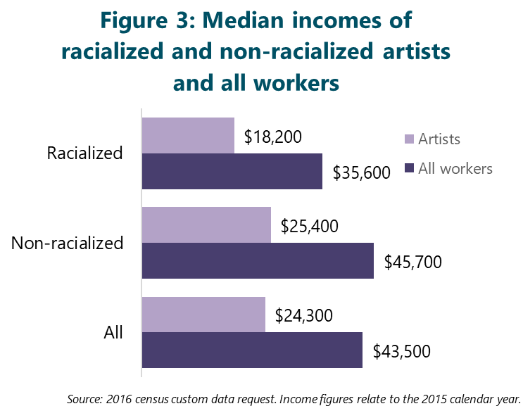 FIgure 3: Median incomes of racialized and non-racialized artists and all workers