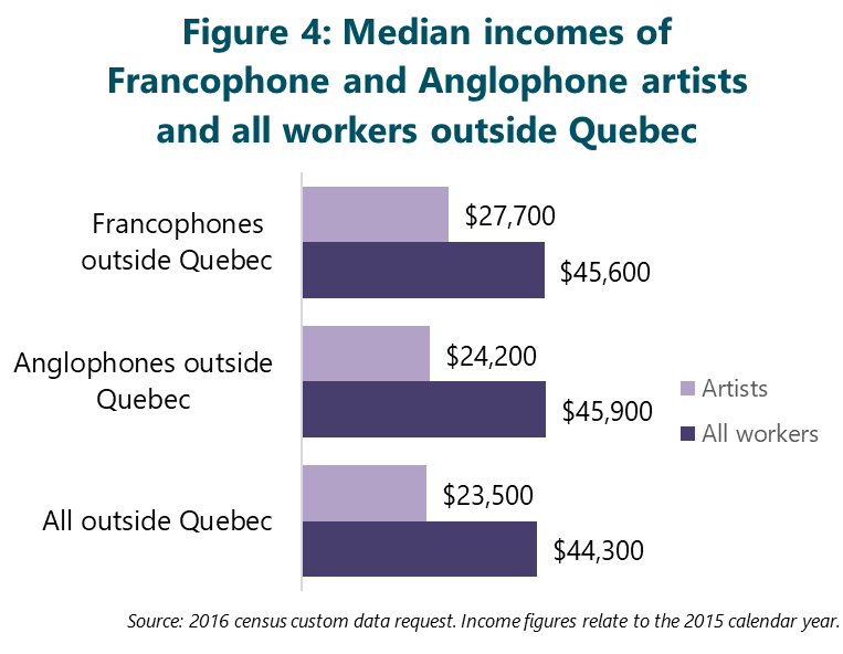 FIgure 4: Median incomes of Francophone and Anglophone artists and all workers outside Quebec