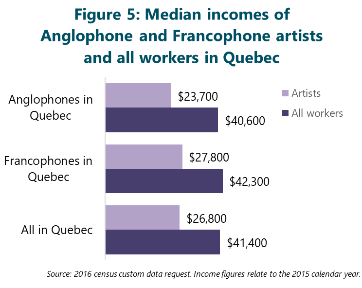 FIgure 5: Median incomes of Anglophone and Francophone artists and all workers in Quebec