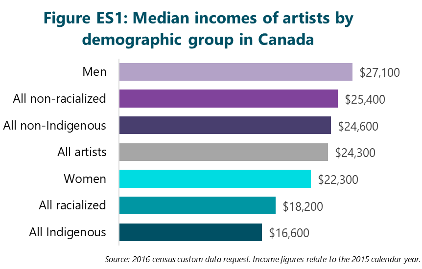Figure ES1 : Median incomes of artists by demographic group in Canada