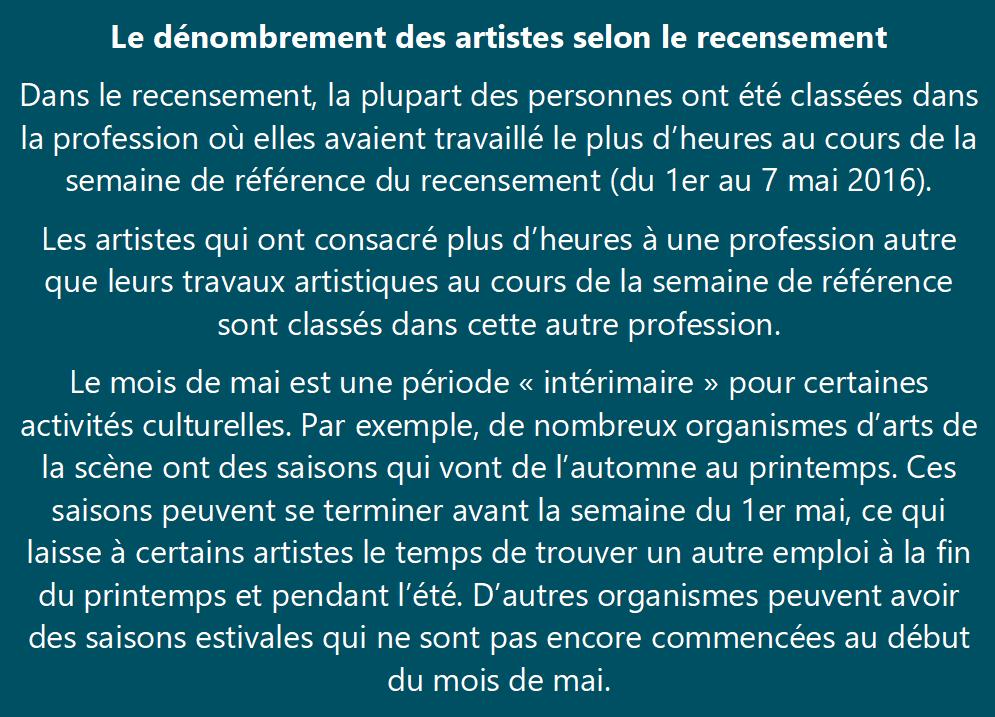 Le dénombrement des artistes selon le recensement