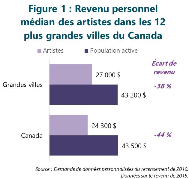 Figure 1 : Revenu personnel médian des artistes dans les 12 plus grandes villes du Canada