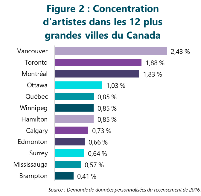 Figure 2 : Concentration d'artistes dans les 12 plus grandes villes du Canada