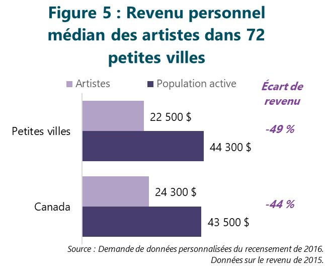 Figure 5 : Revenu personnel médian des artistes dans 72 petites villes