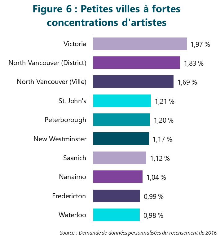 FIgure 6 : Petites villes à fortes concentrations d'artistes