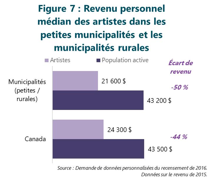 Figure 7 : Revenu personnel médian des artistes dans les petites municipalités et les municipalités rurales