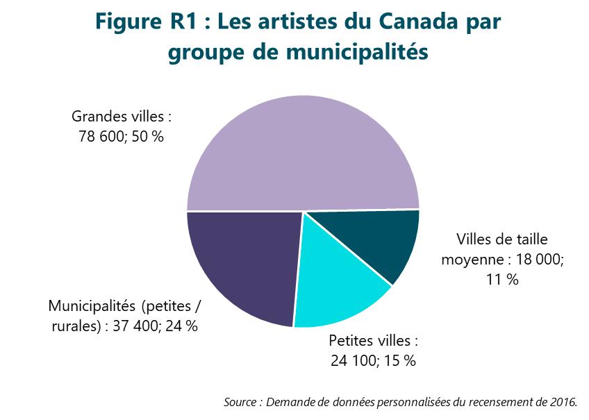 Figure R1 : Les artistes du Canada par groupe de municipalités