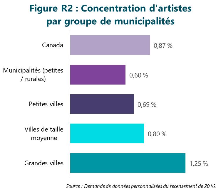 Figure R2 : Concentration d'artistes par groupe de municipalités