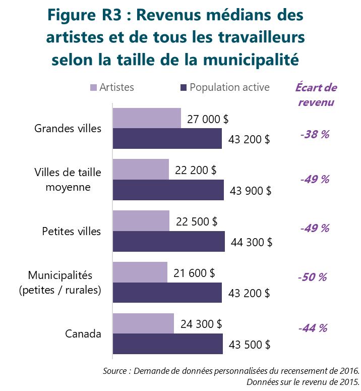 Figure R3 : Revenus médians des artistes et de tous les travailleurs selon la taille de la municipalité