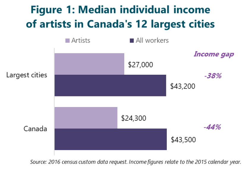 Figure 1: Median individual income of artists in Canada's 12 largest cities