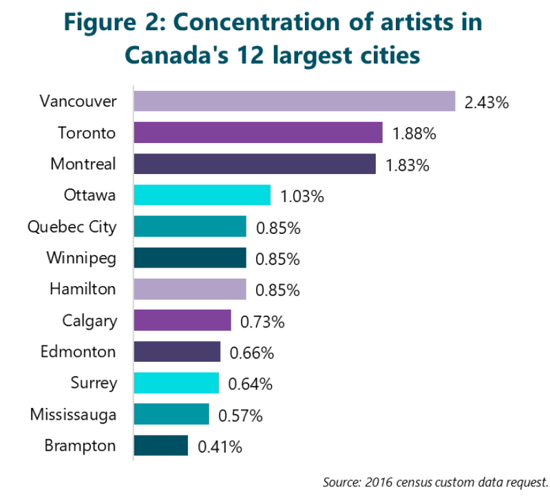 Figure 2: Concentration of artists in Canada's 12 largest cities