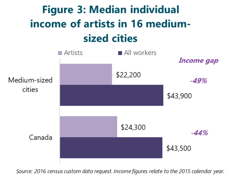 Figure 3: Median individual income of artists in 16 medium-sized cities