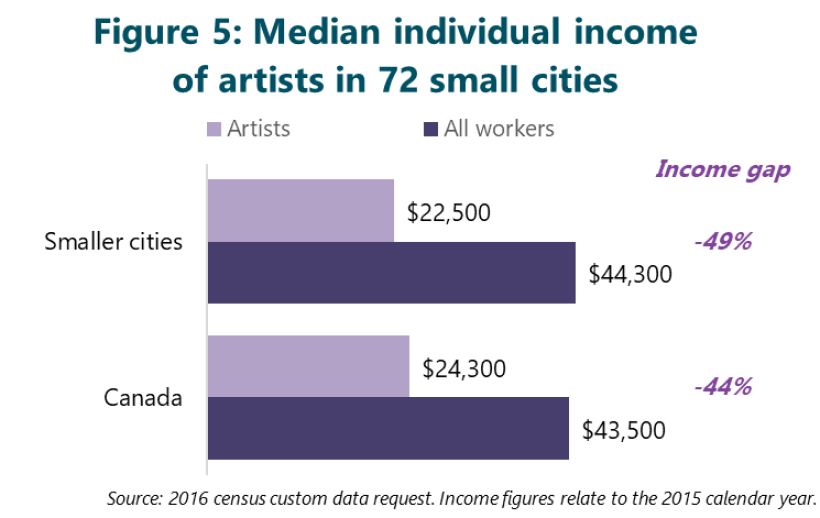Figure 5: Median individual income of artists in 72 small cities