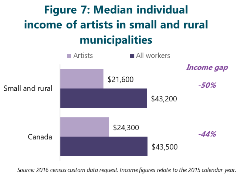 Figure 7: Median individual income of artists in small and rural municipalities