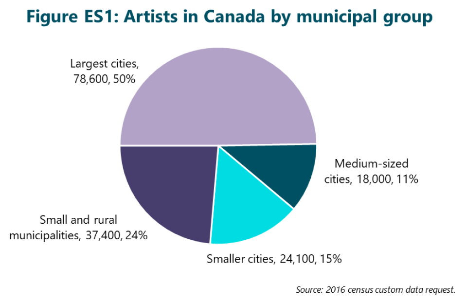 Figure ES1: Artists in Canada by municipal group