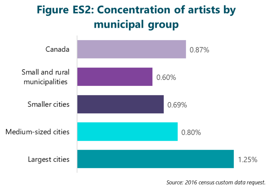 Figure ES2: Concentration of artists by municipal group