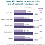 Figure ES3: Median incomes of artists and all workers by municipal size