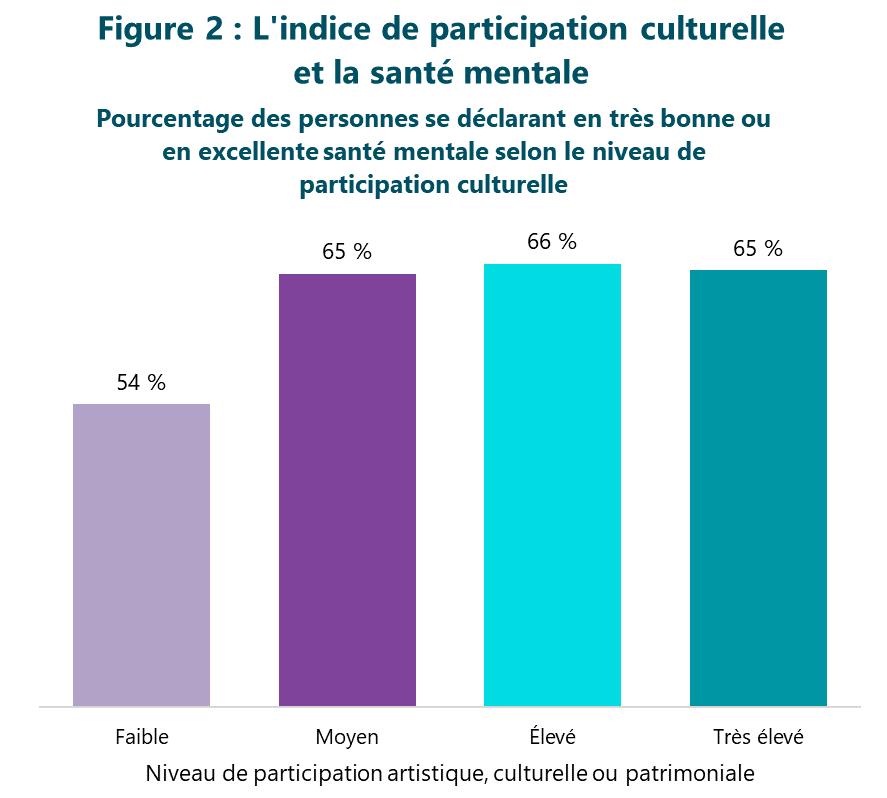 Figure 2 : L'indice de participation culturelle et la santé mentale. Pourcentage des personnes se déclarant en très bonne ou en excellente santé mentale selon le niveau de participation culturelle. Faible participation 54 %. Participation moyenne 65 %. Participation élevée 66 %. Participation très élevée 65 %.