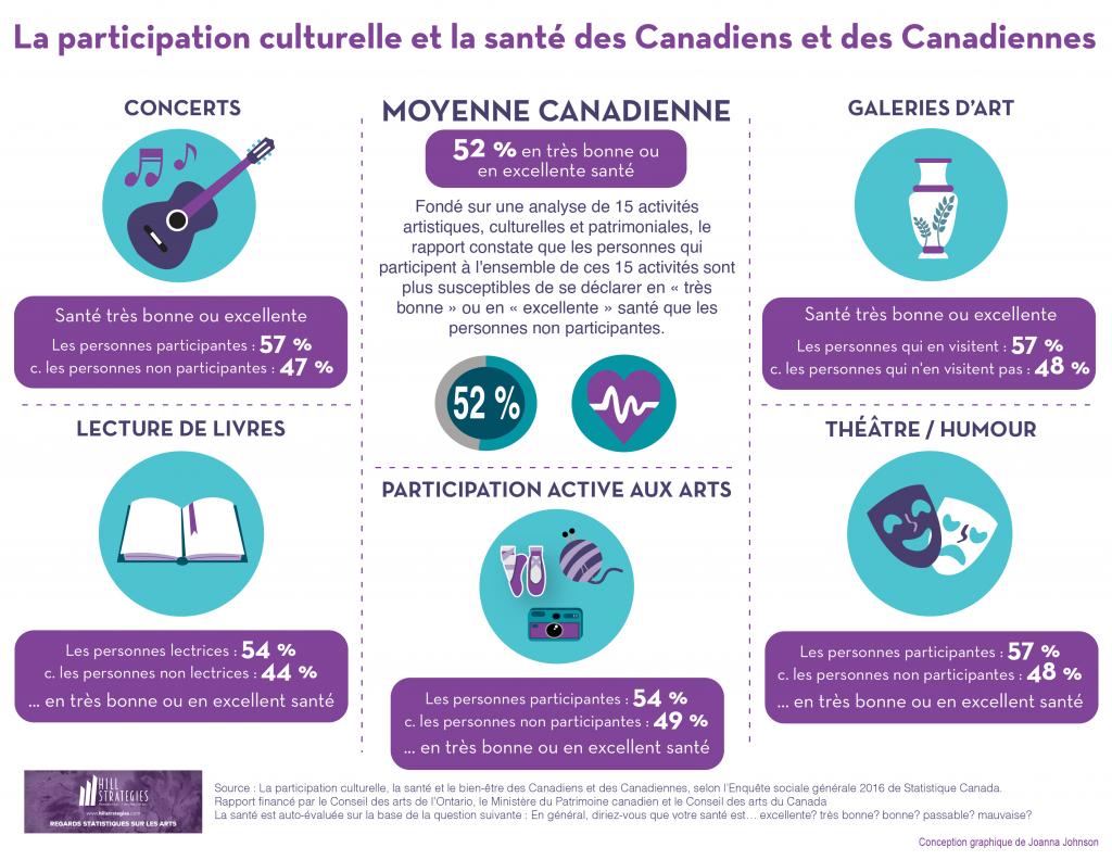 Infographie : La participation culturelle et la santé des Canadiens et des Canadiennes. Fondé sur une analyse de 15 activités artistiques, culturelles et patrimoniales, le rapport constate que les personnes qui participent à l'ensemble de ces 15 activités sont plus susceptibles de se déclarer en « très bonne » ou en « excellente » santé que les personnes non participantes.