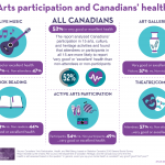 Infographic: Arts participation and Canadians' health. Based on an analysis of Canadians' participation in 15 arts, culture, and heritage activities, the report found that attendees or participants in all 15 are more likely to report 'very good' or 'excellent' health than non-attendees or non-participants.