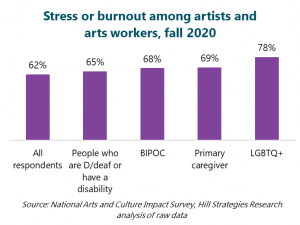 Stress or burnout among artists and arts workers, fall 2020. All respondents: 62%. People who are D/deaf or have a disability (65%), BIPOC (68%), primary caregiver (69%), LGBTQ+ (78%).