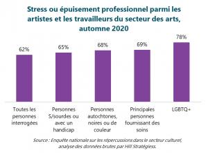 Graphique : Stress ou épuisement professionnel parmi les artistes et les travailleurs du secteur des arts, automne 2020.